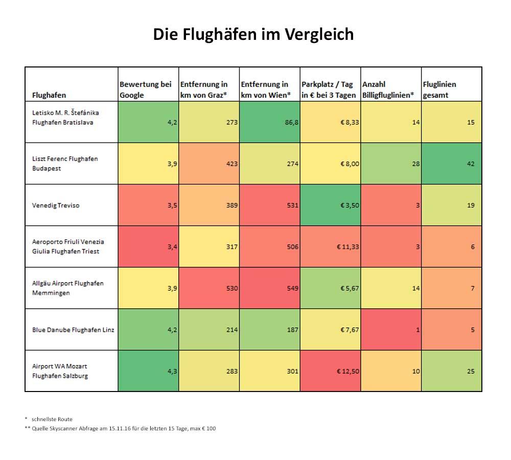 Tabelle Flughäfen im Vergleich